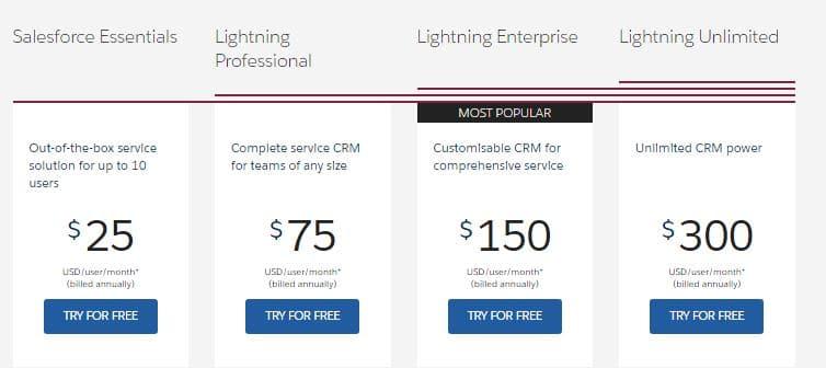 Salesforce Service Cloud - 2