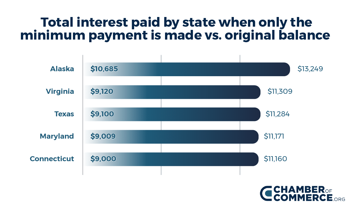 Graph - Interest paid by state 2019