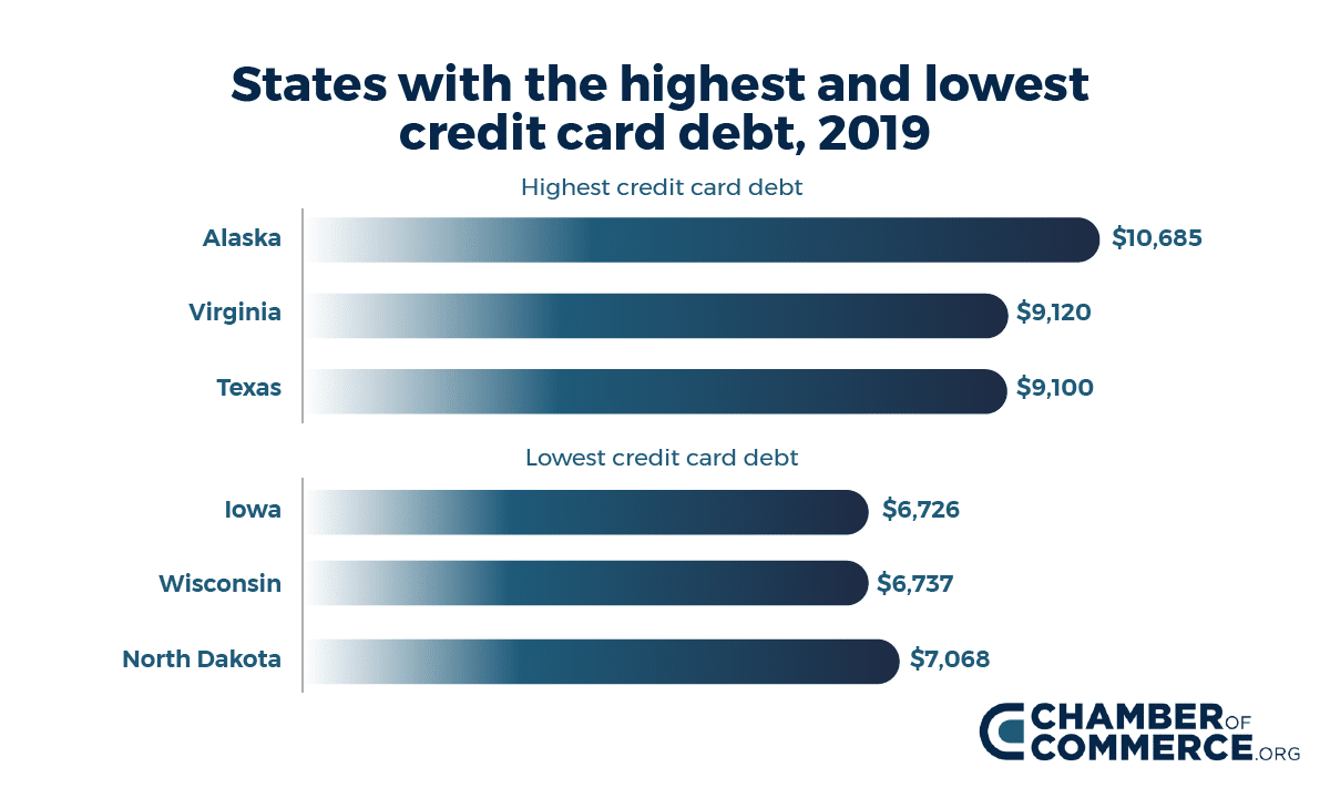 Graph - states with highest and lowest credit card debt 2019